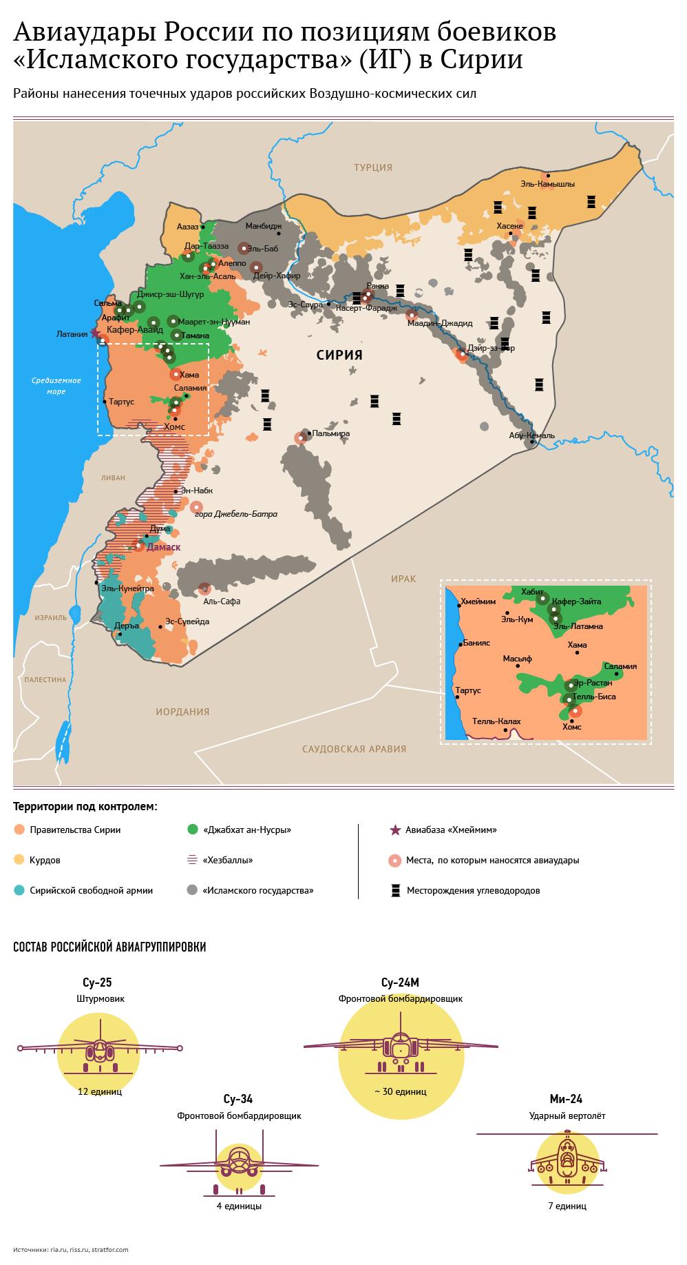 Авиаудары России по Исламскому государству в Сирии