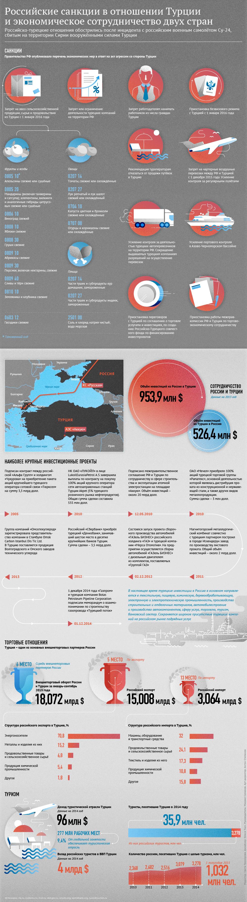 Российские санкции в отношении Турции