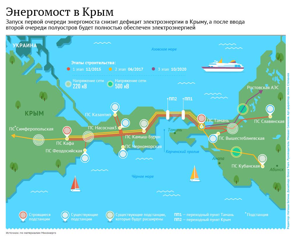 Энергомост из Кубани в Крым